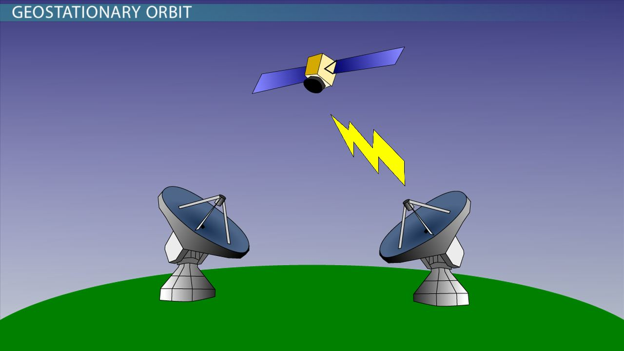 an analysis of geostationary orbit Geostationary orbit (geo) communication satellites can be extended in  ma l,  jing y, ji h, zhang l (2011) the evolvement analysis of geo satellite orbit in.