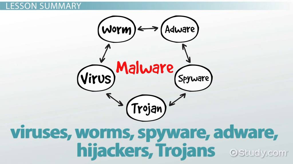 What Is Malware Definition Examples Types Video Lesson