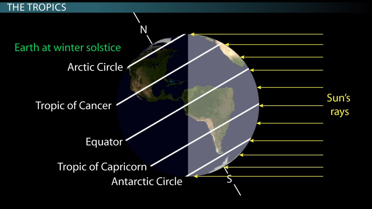 The equator the tropics of cancer capricorn association with the equator the tropics of cancer capricorn association with earth sun geometry video lesson transcript study gumiabroncs Image collections