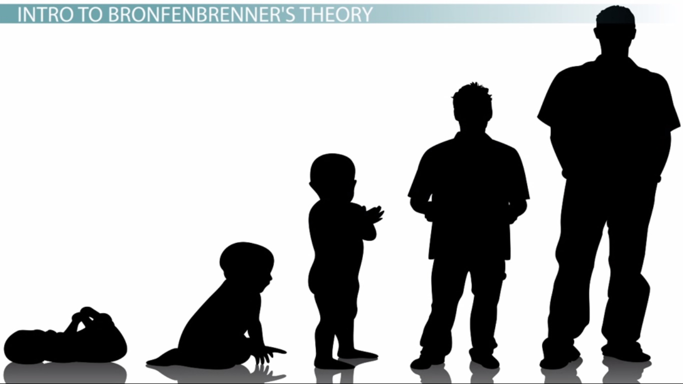 the outline for urie bronfenbrenners Essay about bronfenbrenner analysis  this essay will give a brief description of urie bronfenbrenner contribution to the psychology it will assess bronfenbrenner .