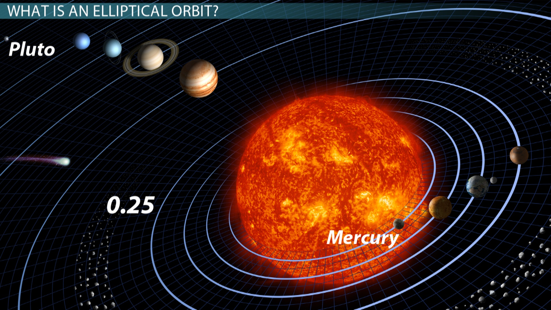 elliptical orbits  periods  u0026 speeds