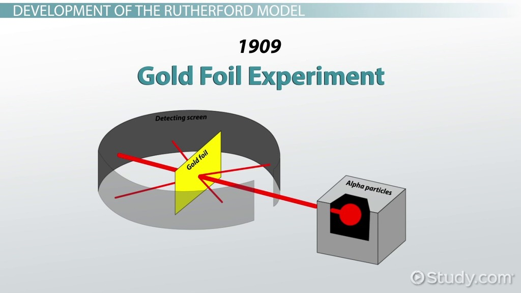 Rutherford Model Of The Atom Definition Amp Diagram Video
