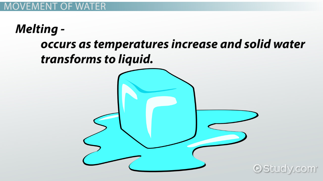 Accumulation in the Water Cycle: Definition & Purpose - Video ...