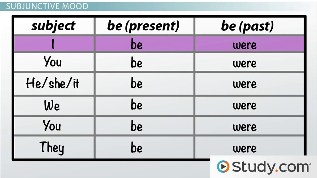 using verbs in the conditional and subjunctive moods