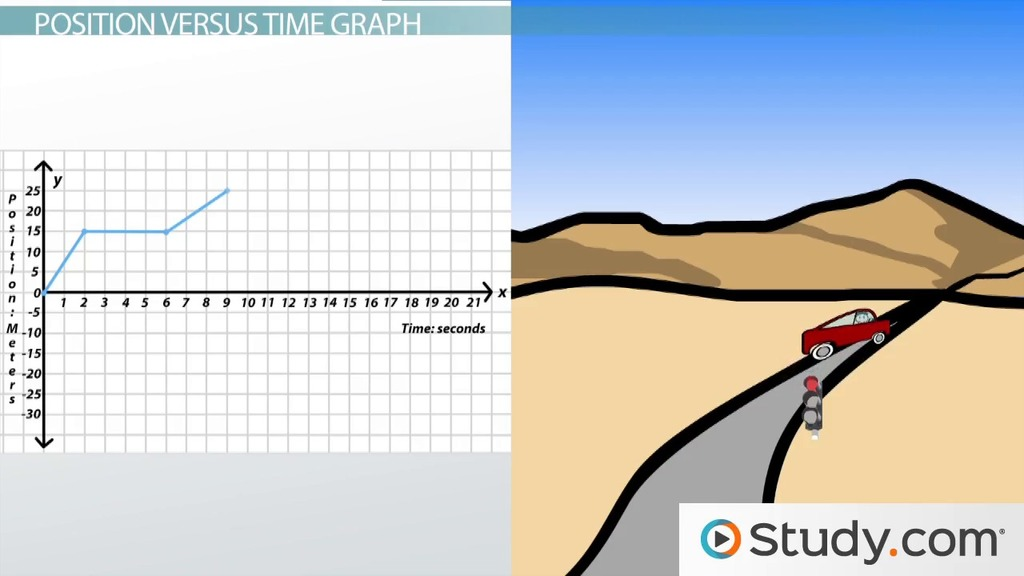 Using position vs time graphs to describe motion video lesson time graphs to describe motion video lesson transcript study ccuart Gallery
