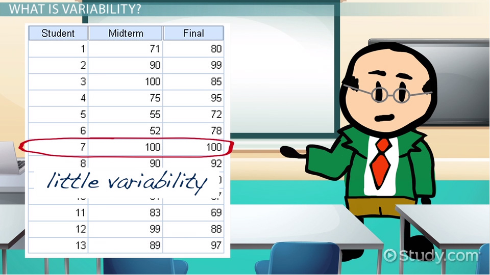 Variability in Statistics: Definition & Measures - Video & Lesson ...