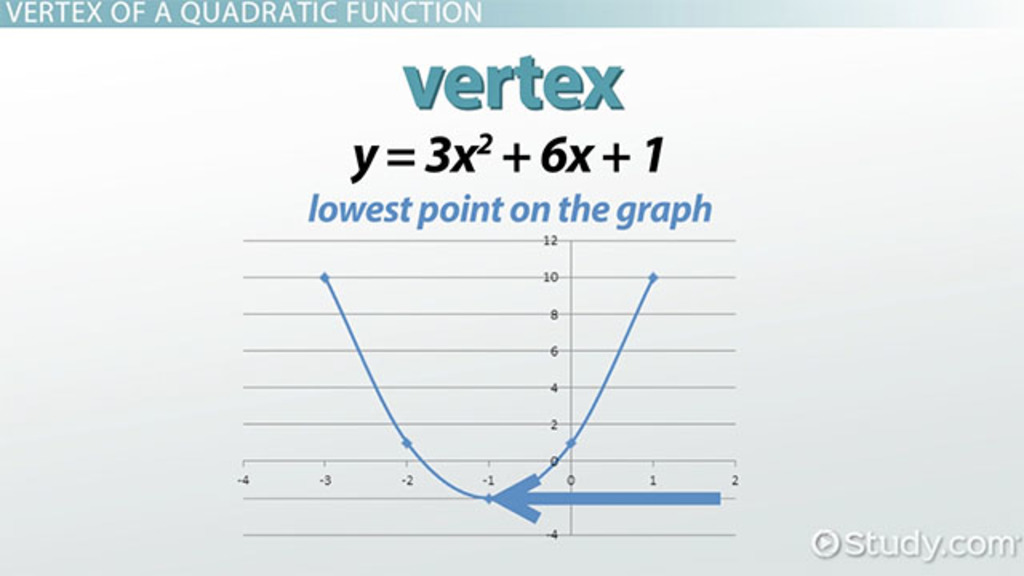 Vertex Form Equation Functions Video Lesson Transcript