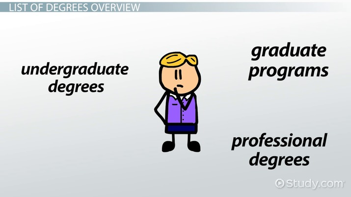 university degrees explained