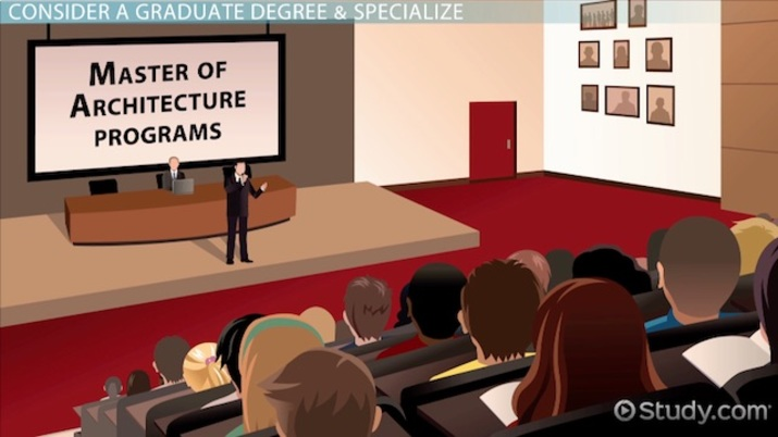 How to become an architect education and career roadmap How to get an interior design job without a degree