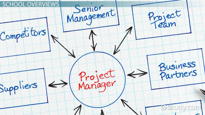 best project management schools: list of top u.s. programs