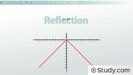 Graphing Absolute Value Equations: Dilations & Reflections