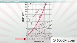 Solubility and Solubility Curves