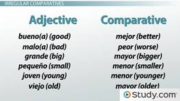 Using Comparative & Superlative Terms in Spanish - Video & Lesson ...