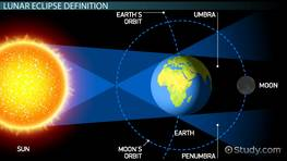 What is a Lunar Eclipse? - Definition, Facts & Frequency