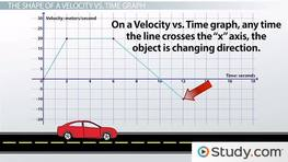 Using Velocity vs. Time Graphs to Describe Motion