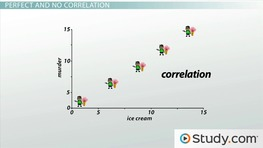 Interpreting the Correlation Coefficient