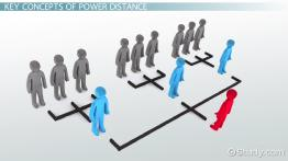 Hofstede's Power Distance: Definition & Examples