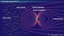 Magnetosphere: Definition & Facts