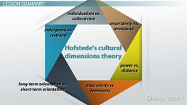 Cross-Cultural Psychology: Definition, History & Issues