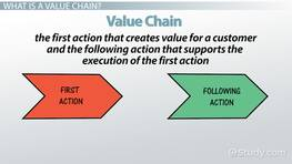 What Is a Value Chain? - Definition, Analysis & Example