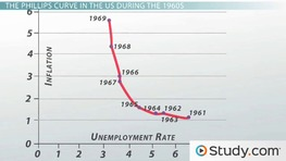The Phillips Curve Model: Inflation and Unemployment