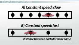 Constant Motion in Physics: Definition & Overview
