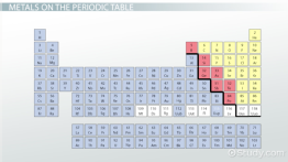 Metals on the Periodic Table: Definition & Reactivity