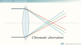 Refracting & Reflecting Telescopes: Key Concepts