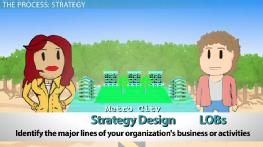 Strategy Formulation: Definition, Model & Process