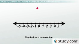 Graphing Rational Numbers on a Number Line