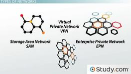 Types of Networks: LAN, WAN, WLAN, MAN, SAN, PAN, EPN & VPN