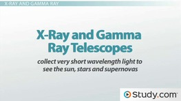 Types of Telescopes: Radio, Reflecting & Refracting Telescopes