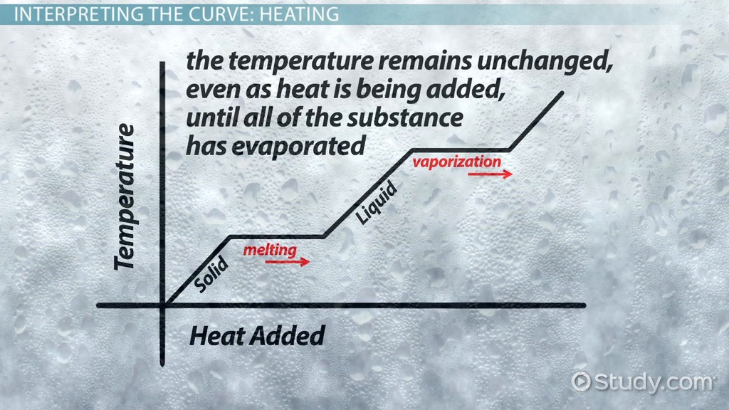 What Are Heating And Cooling Curves Video Lesson Transcript. What Are Heating And Cooling Curves Video Lesson Transcript Study. Worksheet. Worksheet Heat Transfer During Phase Changes Answers At Clickcart.co