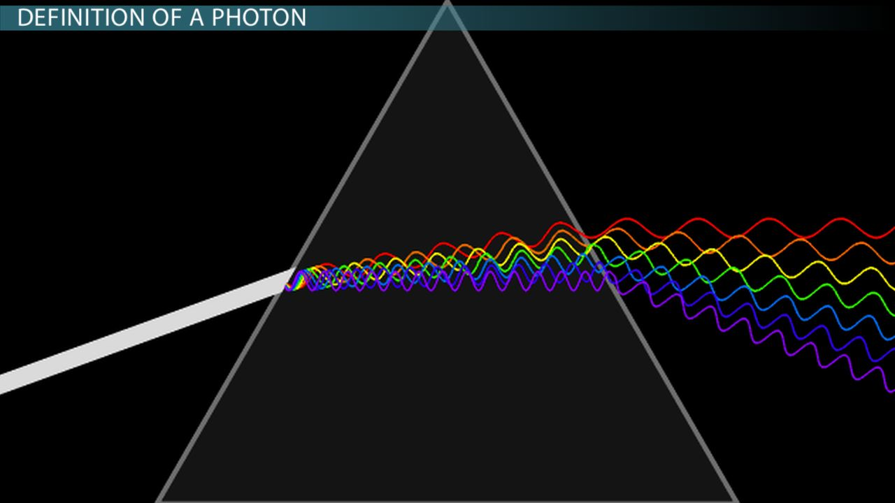 What is a photon definition energy wavelength Color change definition science