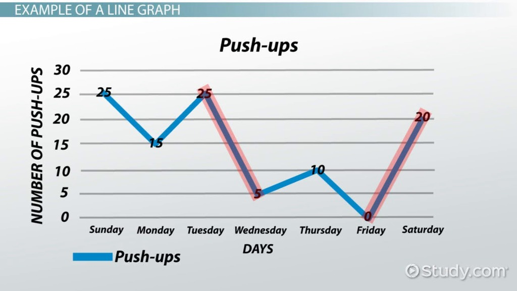 What is a Line Graph? - Definition & Examples - Video & Lesson ...