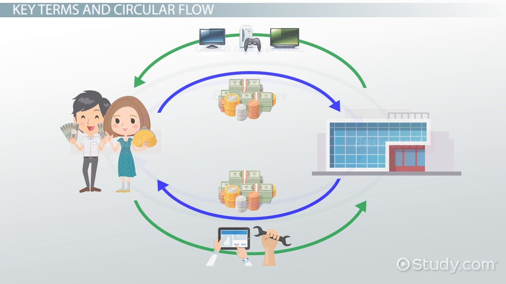 The circular flow of income definition model video lesson the circular flow of income definition model video lesson transcript study fandeluxe Image collections