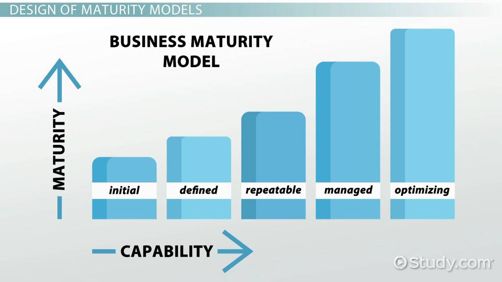 maturity model in business analysis