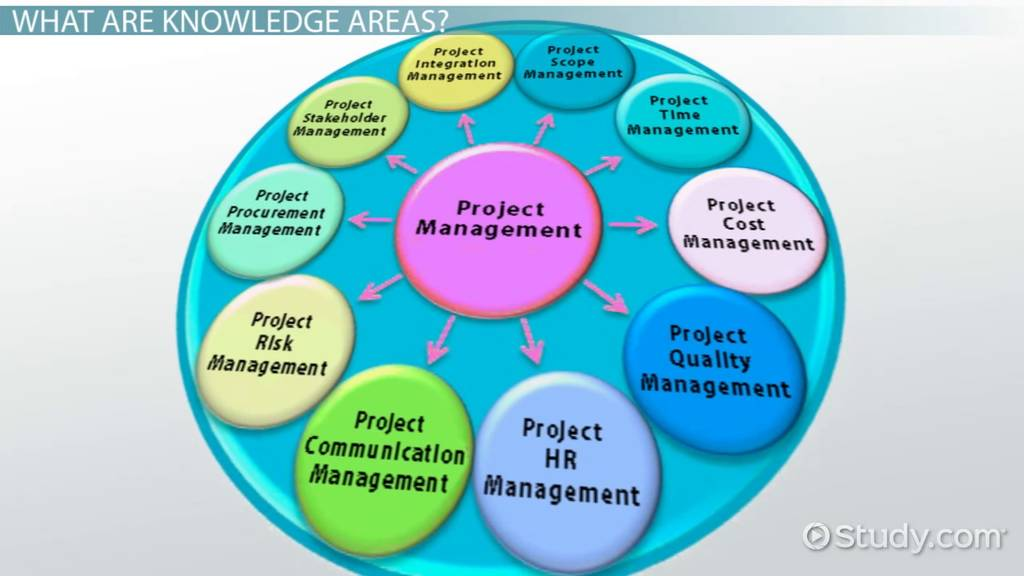 the ten knowledge areas of project management
