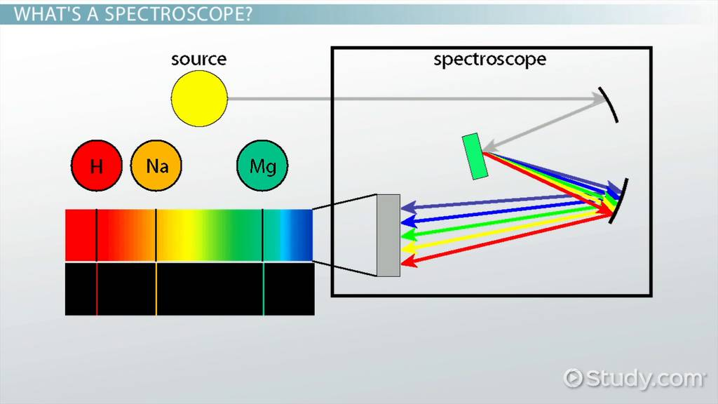Spectroscope: Definition, Parts U0026 Uses